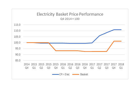 Electricity-basket-performance-lasrger.jpg